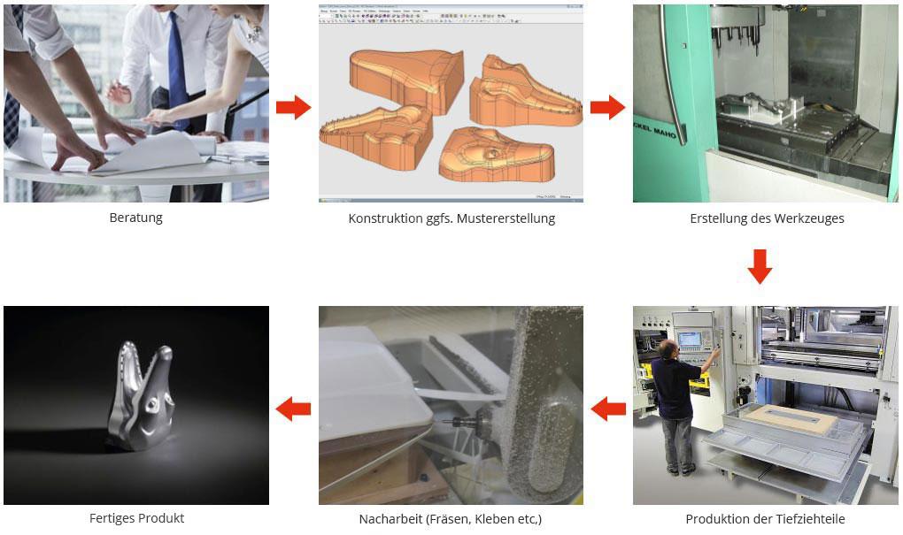 Beratung - Konstruktion ggfs. Mustererstellung - Erstellung des Werkzeuges - Fertiges Produkt - Nacharbeit (Fräsen, Kleben etc.) - Produktion der Tiefziehteile